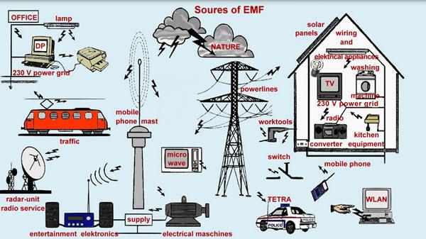 EMF sources