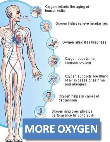 Oxygen Benefits