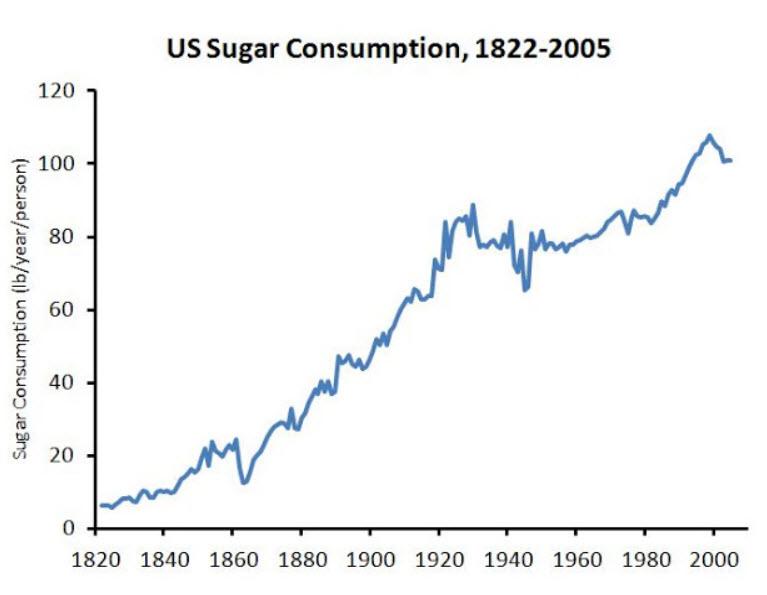 sugar consumption in the USA